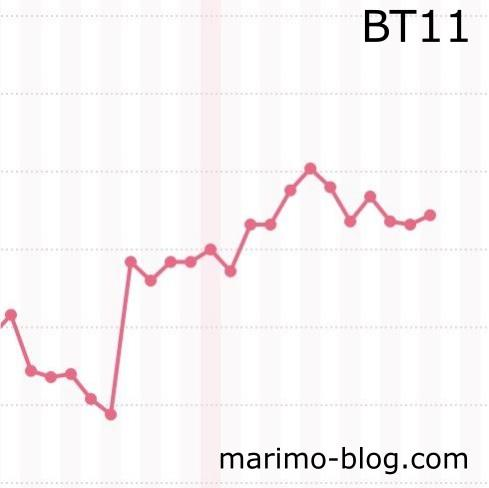 BT11(高温期16日目)の体温変化(妊娠した陽性周期)
