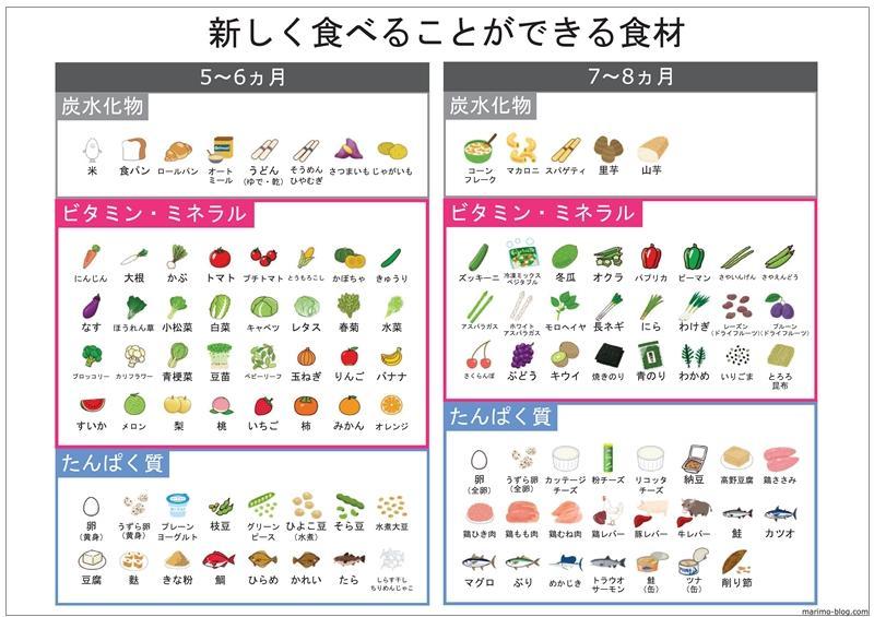 【無料】新しく食べることができる食材一覧(5・6・7・8ヵ月)