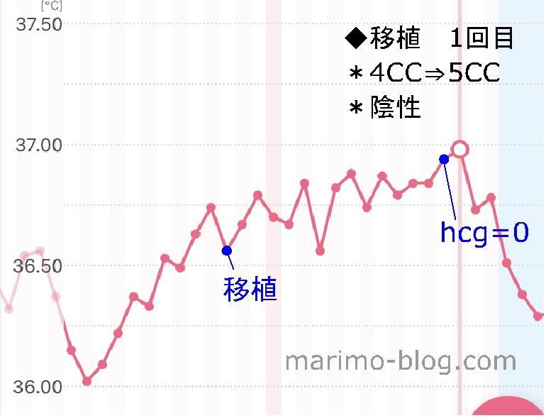 陰性周期の体温変化(ガタガタ下がる・4CC胚盤胞移植後)