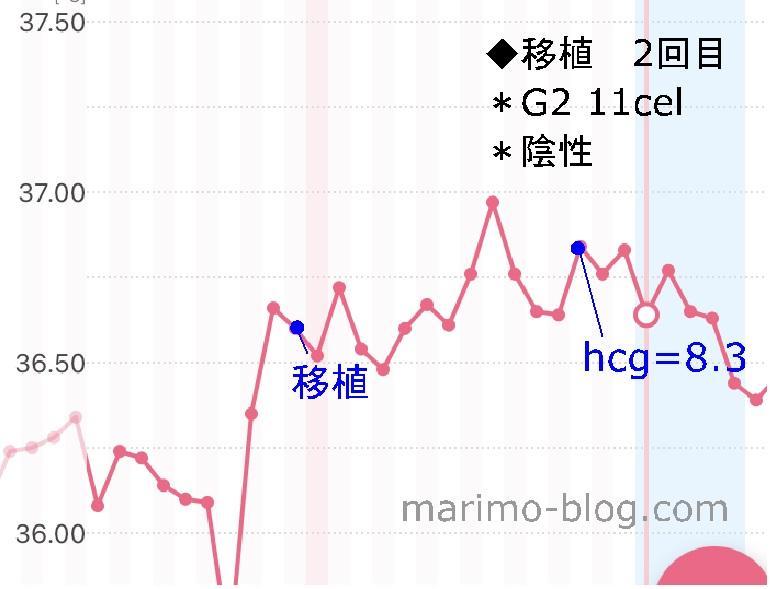 陰性周期の体温変化(ガタガタ・G2移植)