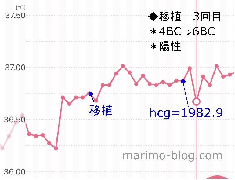 妊娠した陽性周期の体温変化(一定・6BC胚盤胞移植後)