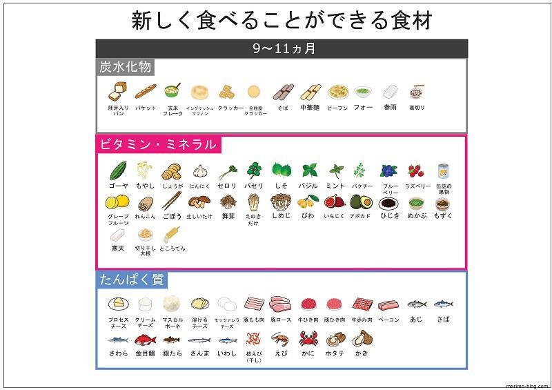 無料ダウンロード:離乳食後期(9カ月~11カ月)の新しく食べることができる食材